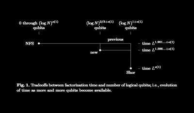 Low qubit-resource quantum factoring